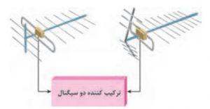 آنتن مرکزی_ترکیب کننده دو سیگنال