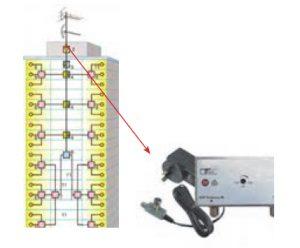 آنتن مرکزی_محل نصب تقویت کننده مدار آنتن مرکزی در یک مجتمع مسکونی